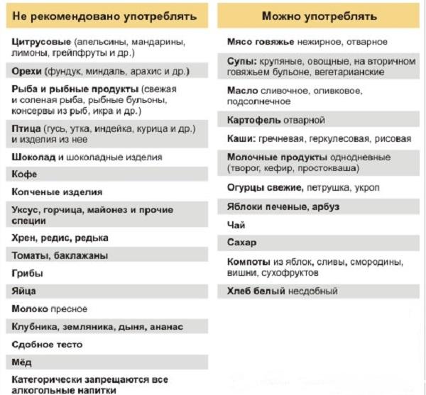 Какие продукты можно употреблять в пищу при аллергии