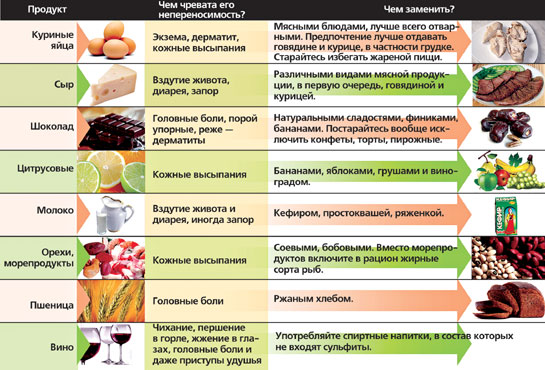 Пищевые аллергены и чем их можно заменить